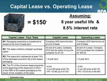 Capital Vs Operating Lease >> Pallets And Reusable Packaging Financial Alternatives And