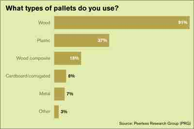 Pallet market usage by material, part of Modern Materials Handling's 2013 pallet survey.