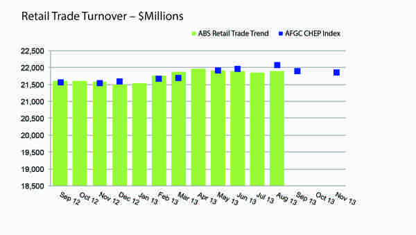 Retail Trade Turnover