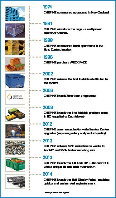 CHEP NZ timeline