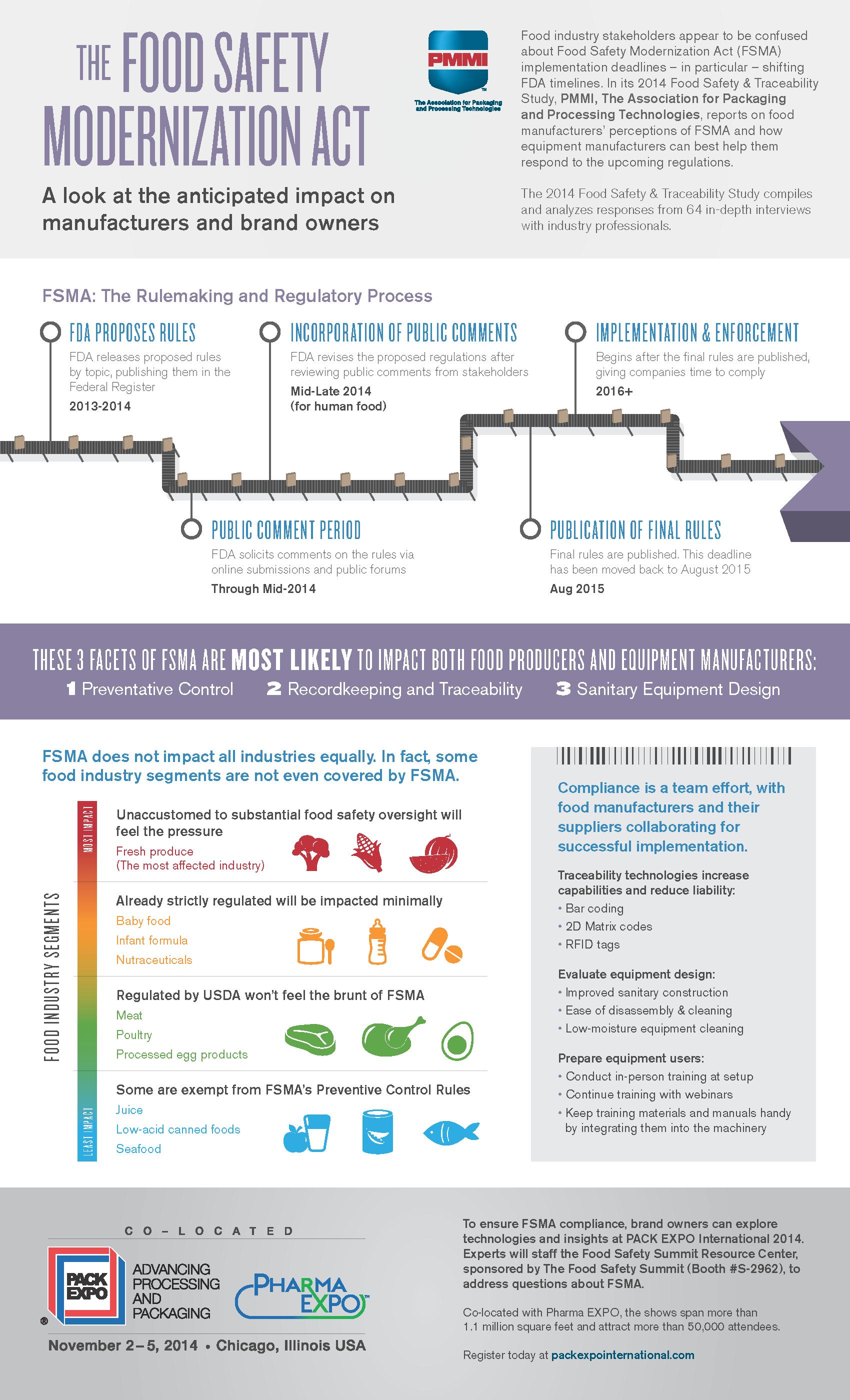 FSMA infographic