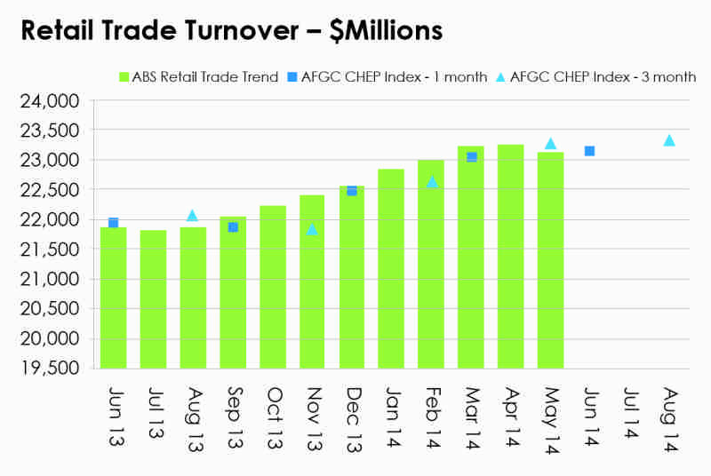 APC chart