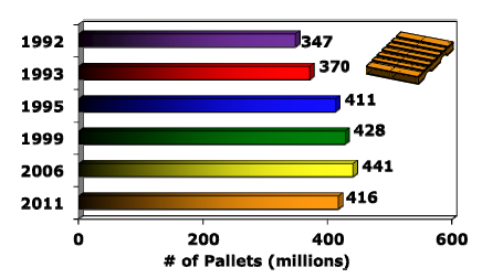 us new pallet production