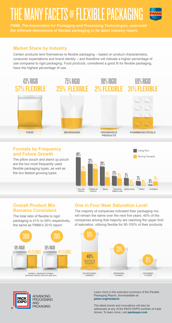 Infographic_Flexible Packaging