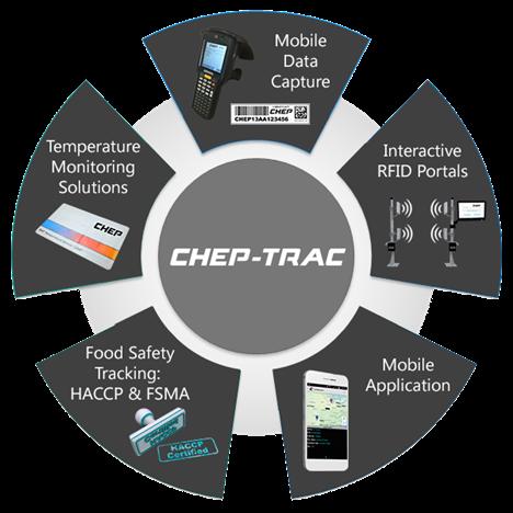 chep trac1