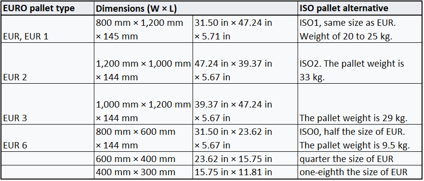 Standard Pallet Sizes In Inches And Centimeters Reusable Packaging
