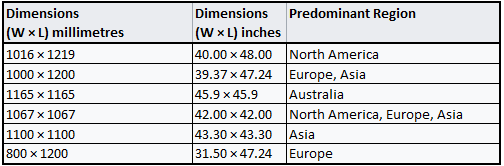 Standard Pallet Sizes in Inches and Centimeters | Reusable
