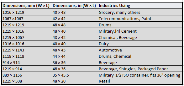 Common Pallet Sizes In The United States Sources Siu And Wikipedia