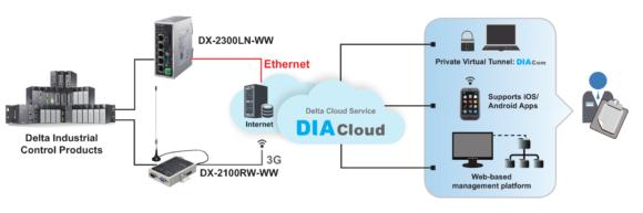 1. DIACloud Network Structure e1505849405219