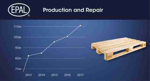 EPAL pallet production 2017