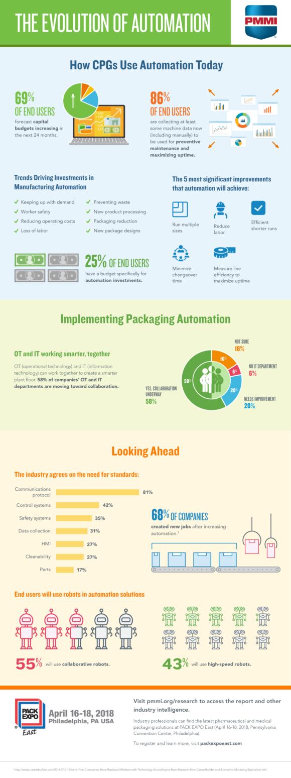 automation infographic e1515557139370