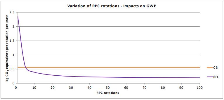 RPCs vs Corrugated 2