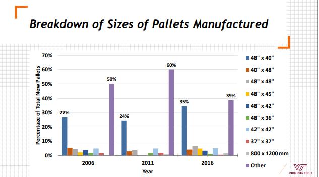 U S  Pallet Market Statistics | Reusable Packaging News