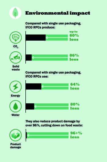 IFCO Graphic Environmental Impact EN e1530034358116