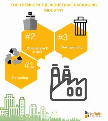 TOP TRENDS IN INDUSTRIAL PACKAGING INDUSTRY