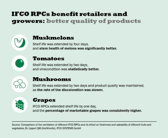 IFCO RPCs freshness e1541514917954