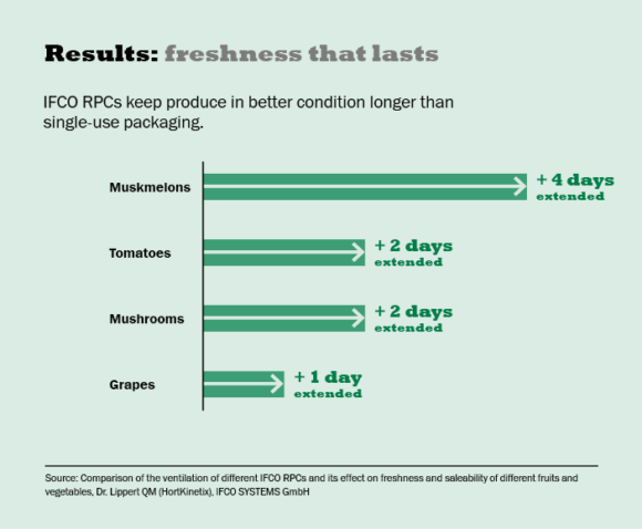 IFCO RPCs shelf life test