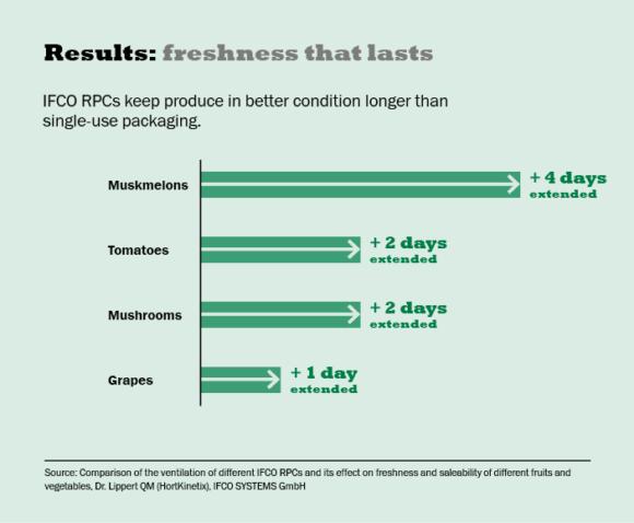IFCO RPCs shelf life test