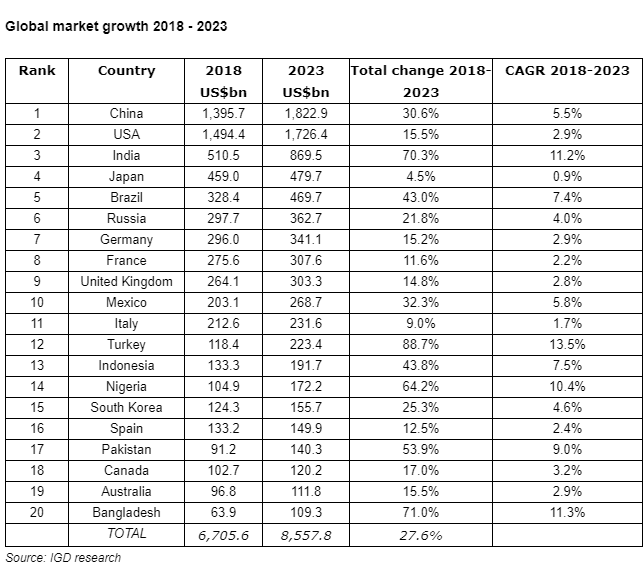 global grocery growth