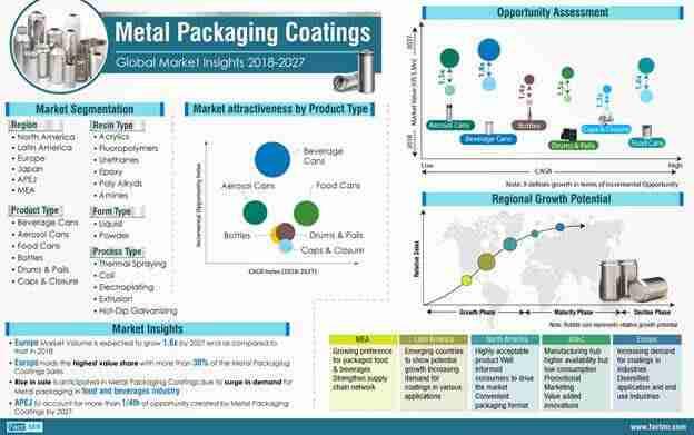 Metal packaging coating