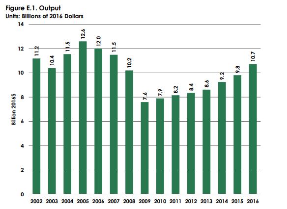 pallet industry value 2018 USA