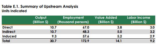 Pallet industry value upstream USA