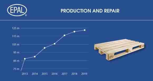 EPAL production figures