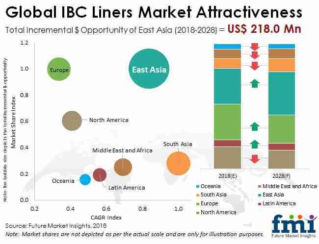 IBC liners market