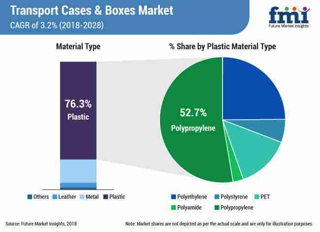 transport cases and boxes