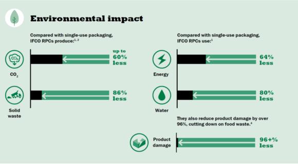 IFCO Environmental Impact e1558063304561