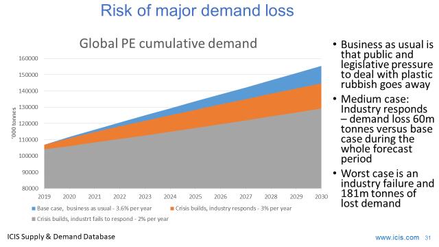 Plastic demand