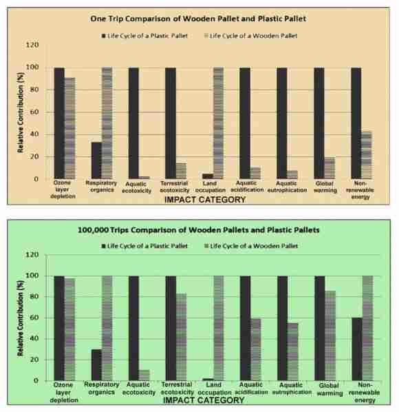pallet LCA comparison