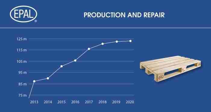 2104 EPAL Pallets Diagram Production Repair 2020 e1618329939519