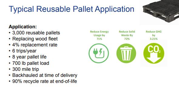 ORBIS pallet case study
