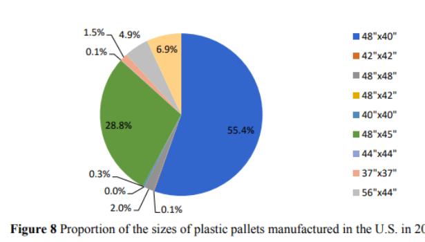 plastic pallet sizes US