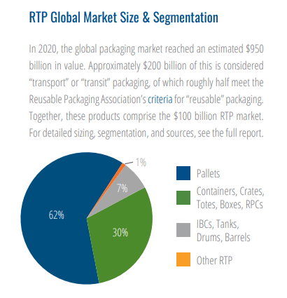 reusable packaging market report