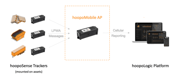 hoopo asset tracking
