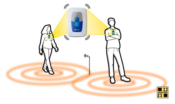 social distancing sensor