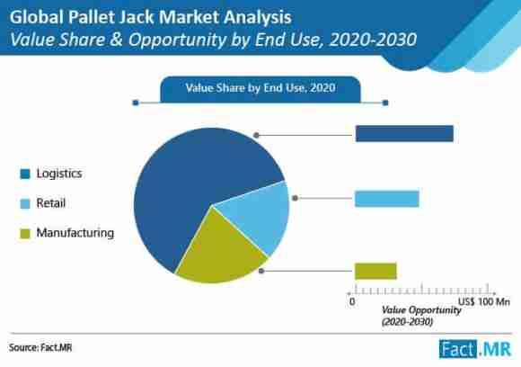 pallet jack market analysis end user e1595257557804