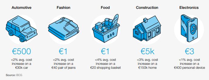 Cost to achieve zero emissions