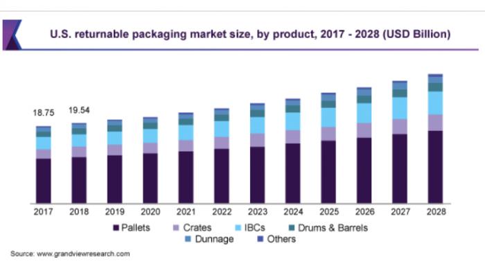 US Reusable Packaging Market e1616178406918