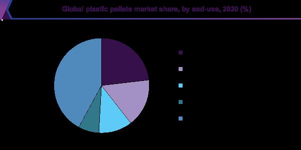 global plastic pallets market share