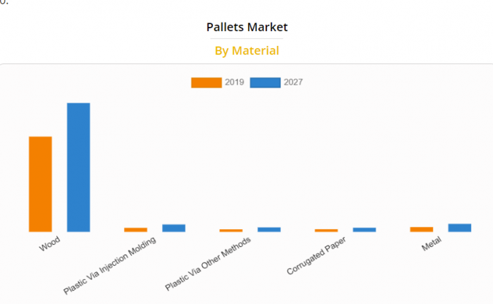 pallet market by material e1617828257232