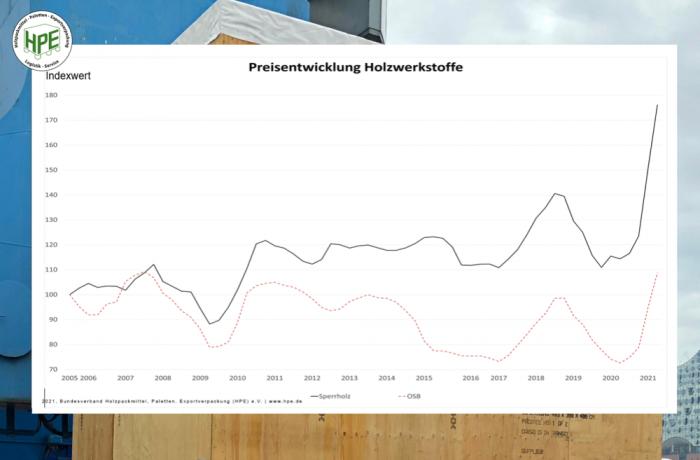 20210422 HPE Holzpreisindex Holzwerkstoffe e1620501144938