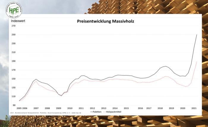 20210422 HPE Holzpreisindex Massivholz e1620501026646
