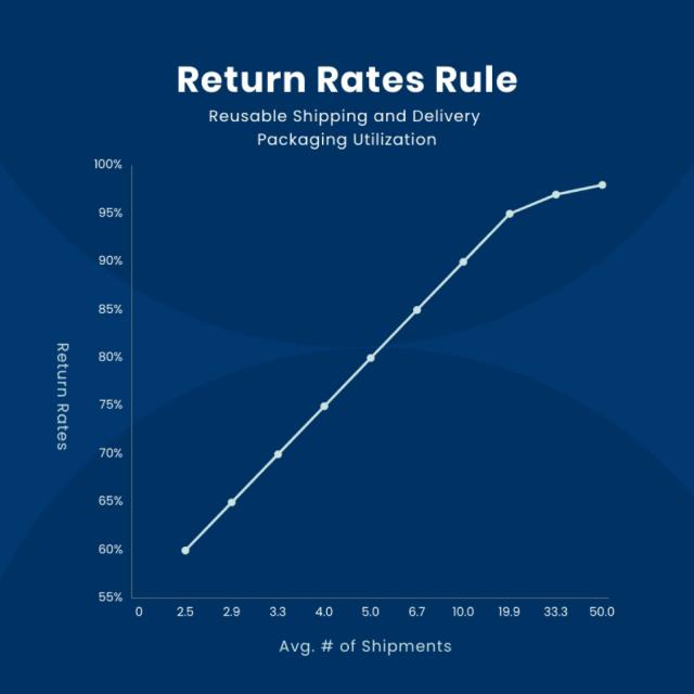 Return Rates Rule Chart 2 e1630431603431